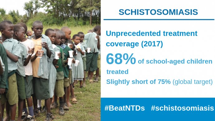 68% coverage of schisto acheived. Copyright WHO