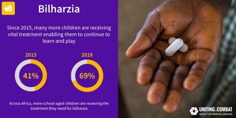 Schistosomiasis/Bilharzia coverage. Copyright UTCNTDs