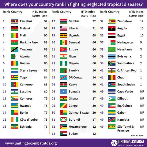 League table ranks the countries according to their performance. Copyright Unting To Combat NTDs