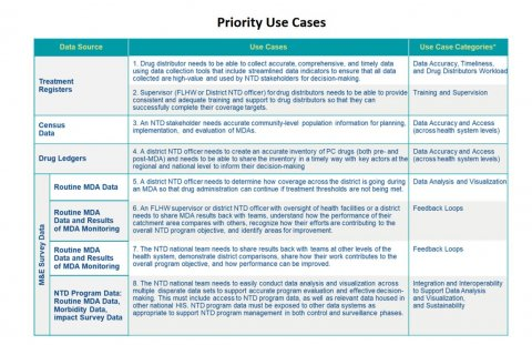 NTD Data Innovation Incubator Grand Challenge Priority Use Cases. Copyright BMGF