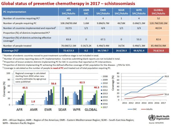 Schistosomiasis PC data and graphs for 2017. Copyright WHO